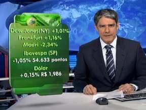 Bolsas de Valores da Europa e Nova York fecham em alta e de São Paulo em queda - A bolsa de Madri caiu mais de 2% devido aos mal desempenho das ações de bancos. O governo espanhol precisou oferecer juros mais altos para atrair investidores para os títulos de sua dívida. No Brasil, o dólar se valorizou cotado a R$ 1,98.