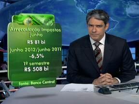 Impostos chegam a R$ 81 bilhões em junho - Os brasileiros pagaram R$ 81 bilhões em impostos em junho, 6,5% a menos do que em 2011. A Receita Federal atribui o resultado ao desempenho fraco da indústria.
