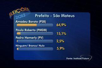 Futura divulga números de pesquisa eleitoral em São Mateus, no ES - Amadeu Boroto (PSB) lidera a pesquisa.