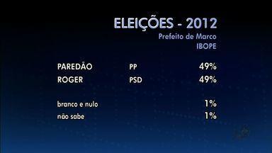 Confira pesquisa Ibope em Marco, no Ceará - Veja os números da pesquisa.