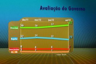 Avaliação do governo Dilma sobe três pontos na última pesquisa do Ibope - A pesquisa foi encomendada pela Confederação Nacional da Indústria. Segundo o Ibope, a aprovação da maneira de governar da presidente Dilma se manteve estável. O Ibope ouviu 2002 eleitores, em 143 municípios do dia 17 a 21 de setembro.
