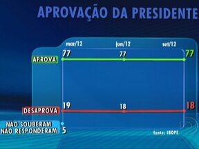 Ibope divulga avaliação do governo de Dilma Rousseff - O Ibope ouviu 2.002 eleitores, em 143 municípios, do dia 17 ao dia 21 de setembro.