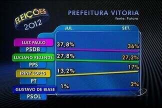 Em Vitória, Luiz Paulo tem 36% e Luciano Rezende, 27,8%, diz Futura - Iriny Lopes (PT) aparece com 17% e Gustavo de Biase (PSOL) com 2%.Instituto Futura ouviu 600 pessoas; margem de erro é de 4 pontos.