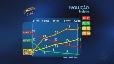Datafolha divulga 5ª pesquisa de intenções de voto para a prefeitura do Recife - Veja os números, em comparação com as pesquisas divulgadas nos dias 21 de julho, 29 de agosto, 12 de setembro e 27 de setembro.