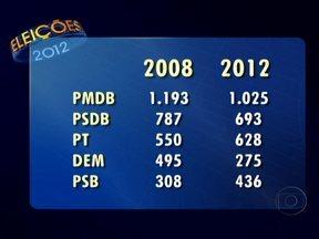 Confira como fica o mapa dos partidos políticos no Brasil - Com o final do primeiro turno, o PMDB, que tinha 1.193, fica com 1.025 prefeituras. O PSDB tinha 787 e agora conta com 693. O PT cresceu de 550 para 628 prefeituras. O DEM foi o que mais perdeu passando de 495 para 275 e o PSB pulou de 308 para 436.