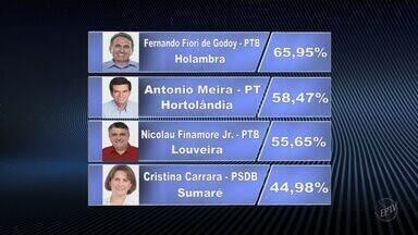 Confira mais resultados das eleições nas cidades da região de Campinas e Piracicaba - Veja quem foram os prefeitos eleitos nas cidades da região de Campinas (SP) e Piracicaba (SP).