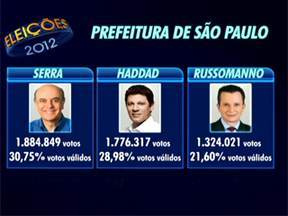 Eleição para prefeito em São Paulo passa por várias mudanças e tem resultado histórico - Começou com uma disputa acirrada durante toda a campanha. Três candidatos chegaram ao último dia empatados nas pesquisas, mas o que se viu no começo da apuração foi uma disputa acirrada entre dois.