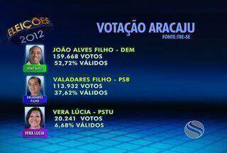 Eleitores optaram por João Alves para prefeitura de Aracaju - Candidato do DEM alcançou a vitória no primeiro turno como previa as pesquisas.