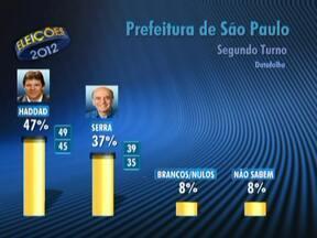 Datafolha divulga pesquisa sobre intenção de votos para o segundo turno em SP - O datafolha entrevistou 2.090 eleitores, entre terça-feira (9) e quarta-feira (10). A pesquisa foi registrada na Justiça Eleitoral.