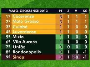 Bola rolando pelo Campeonato Mato-grossensse de Futebol 2013 - Na primeira rodada, seis gols neste fim de semana.