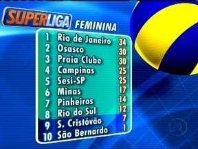Em noite das líberos, Campinas e Pinheiros vencem na Superliga - Com grandes atuações, Suelem, do time Campineiro ajudou o time a vencer o SESI por 3 a 2. Já pelo lado do Pinheiros, destaque ficou com Léia, que defendeu tudo contra o Osasco e venceu por 3 a 1.