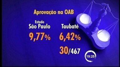 Taubaté (SP) obtém pior índice do Estado em ranking de aprovados na OAB - Apenas 6,42% dos 467 inscritos na cidade foram aprovados no exame. Média estadual é de 9,97%; S. José obteve melhor classificação na região.