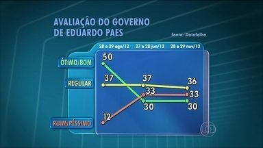 Datafolha divulga números relativos à avaliação do governo Eduardo Paes - O Datafolha ouviu 630 eleitores entre os dias 28 e 29 de novembro. A margem de erro é de quatro pontos percentuais, para mais ou para menos.