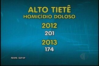 Secretária Estadual de Segurança divulga dados de criminalidade de 2013 - O Alto Tietê teve queda no índice de homicídio doloso em relação a 2012. Foram 174 ocorrências em 2013 e em 2012 foram 201.