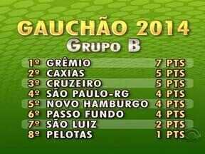 Confira a classificação do Gauchão após quatro rodadas - Dupla Gre-Nal lidera os dois grupos da competição.