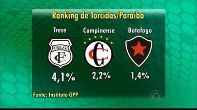 Treze é o time local de maior torcida na Paraíba - De acordo com pesquisa do Instituto GPP, 4,1% dos torcedores paraibanos prefere o Treze; 2,2% torcem para o Campinense e 1,4% para o Botafogo-PB.