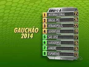 Veja a classificação do Gauchão 2014 - Confira.