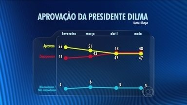 Ibope divulga pesquisa sobre a aprovação da presidente Dilma - O Ibope também ouviu a opinião dos entrevistados sobre a forma como a presidente Dilma Rousseff administra o país.