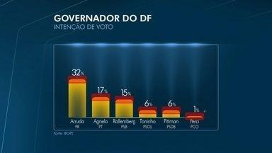 Ibope divulga pesquisa de intenção de voto para o Governo do Distrito Federal - A pesquisa foi encomendada pela TV Globo. A margem de erro é de três pontos percentuais para mais e para menos.