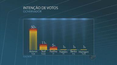 Pesquisa Ibope mostra Alckmin com 50% de intenções de voto - De acordo com pesquisa do Ibope contratada pela TV Globo, o atual governador do estado e candidato à reeleição, Geraldo Alckimin (PSDB) tem 50% das intenções de voto para as eleições de outubro. O Jornal da EPTV mostra o levantamento completo e o desempenho dos outros candidatos na disputa.