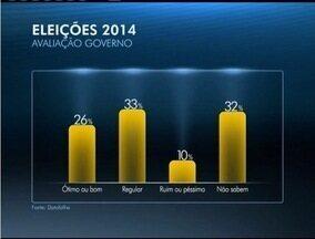 Eleitores opina em pesquisa sobre a administração do governador de Minas - 26% acham o governo Ótimo ou Bom.