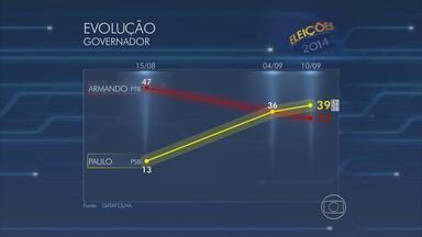 Datafolha aponta Paulo Câmara tem 39% e Armando Monteiro, 33% - Margem de erro é de três pontos percentuais, para mais ou para menos.