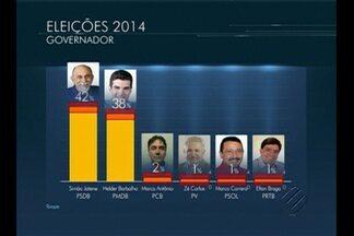 Ibope divulga números da terceira pesquisa eleitoral no Pará - O ibope divulgou neste sábado (13) a terceira pesquisa encomendada pela TV Liberal com a intenção de votos para o governo do Pará. O nível de confiança é de 95%.