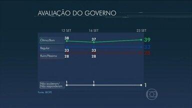Ibope divulga nova pesquisa sobre a avaliação do governo Dilma - 38% dos entrevistados avaliavam o governo Dilma como ótimo ou bom. Depois, 37% e, agora, 39%. Os que consideravam o governo regular eram 33% e continua no mesmo índice.