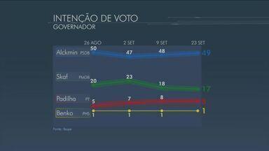 Alckmin lidera corrida pelo governo de São Paulo, diz Ibope - Geraldo Alckmin (PSDB) segue como favorito para vencer as eleições para o governo do estado com 49% das intenções de voto, em seguida aparece Paulo Skaf (PMDB) com 17% e Alexandre Padilha (PT) com 8%. Confira os números do levantamento feito pelo Ibope.