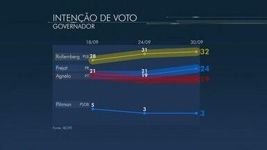 Confira os números do Ibope de intenção de voto para o GDF - A pesquisa Ibope foi contratada pela Globo. A margem de erro é de dois pontos percentuais para mais ou para menos. O nível de confiança é de 95%.
