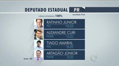 Ratinho Jr é novamente campeão de votos - Ele garantiu mais uma vez uma cadeira na Assembleia Legislativa.