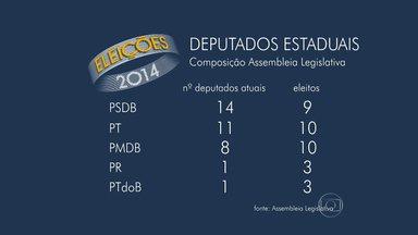 Composição dos partidos tem mudanças na Assembleia Legislativa de Minas Gerais - Candidato a deputado federal mais votado foi Paulo Guedes (PT).
