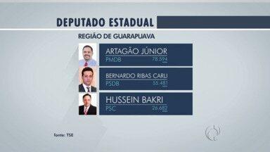 Nenhum candidato a deputado federal se elegeu na região de Guarapuava - Mas para a Assembleia Legislativa Estadual, três candidatos foram eleitos. Artagão Júnior do PMDB, Bernardo Carli do PSDB e Hussein Bakri do PSC.