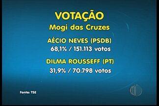 Aécio Neves tem 57,2% dos votos no Alto Tietê - Segundo o TSE, a presidente reeleita, Dilma Roussef teve 42,8% dos votos na região.