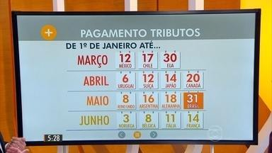 Brasileiro já pagou mais de R$ 600 este ano em impostos e retorno é insatisfatório - Em 2015, cada brasileiro já depositou mais de R$ 600 nos cofres públicos, mas saúde, educação, transporte e segurança pública deixam a desejar.
