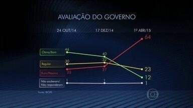 Pesquisa indica que Dilma inicia segundo mandato com índice de popularidade de 12% - Em dezembro, o índice caiu para 40%. Agora, caiu novamente, para 12%. Os que consideravam o governo ruim ou péssimo eram 23% em outubro. Depois 27%. E agora o índice subiu para 64%.