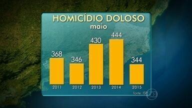 Instituto de Segurança Pública divulga os índices de criminalidade em maio - O número de homicídios dolosos caiu em relação ao mesmo mês do ano passado. Foram 344 casos, enquanto que, em 2014, foram 444. O roubo a pedestres também diminuiu em relação ao mesmo mês de 2014.