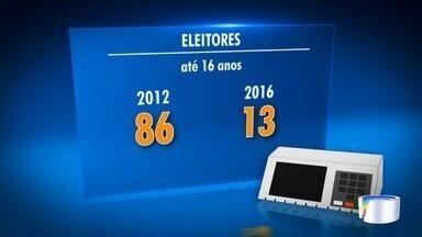 Número de jovens com menos de 18 anos que buscam título de eleitor diminuiu - Número é menor no comparativo com as eleições 2012.