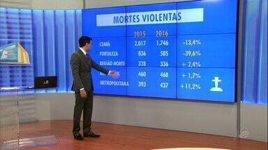 Número de mortes no 1º semestre cai em Fortaleza, mas cresce nas demais cidades do Ceará - Secretaria divulgou balanço nesta quarta-feira sobre crimes violentos no Estado.