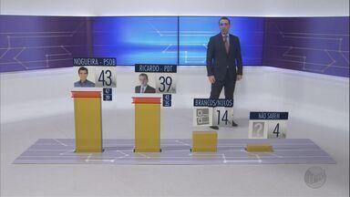 Ibope: Nogueira, 43%, Ricardo, 39%, brancos/nulos, 14%, não sabem, 4% - Nos votos válidos, Duarte Nogueira tem 52% e Ricardo Silva tem 48%.