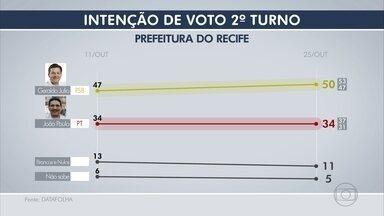 Datafolha: Geraldo tem 50% e João Paulo, 34% - Brancos/nulos somam 11% e não sabem, 5%