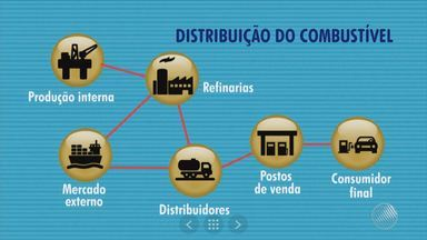 Petrobras anuncia novo aumento nos preços dos combustíveis; confira os valores no estado - BMD faz um levantamento pelo estado e mostra os valores; confira.