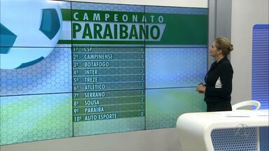 JPB2JP: Os gols da segunda rodada do Campeonato Paraibano - 8 gols em 5 jogos.