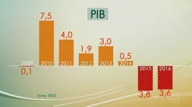 Brasil vive a pior recessão da história - A queda de 3,6% do PIB fica ainda pior por vir em seguida à queda de 3,8% de 2015. Os números divulgados pelo IBGE mostram que a agropecuária foi o setor que teve mais perdas, mas também é o único que dá sinais de recuperação.