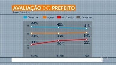 Pesquisa mostra avaliação dos moradores da capital em relação ao prefeito João Dória - Dados foram coletados pouco mais de dez dias depois da ação na Cracolândia pelo Datafolha.