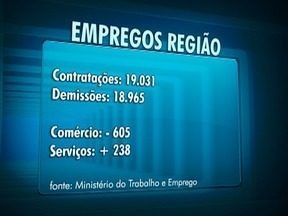 Empregos no Oeste Paulista fecham junho em saldo positivo - Dados registram 66 contratação a mais do que o número de demissões.