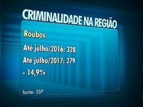 Número de roubos e furtos tem redução no Oeste Paulista - Dados da SSP são referentes ao mês de julho.