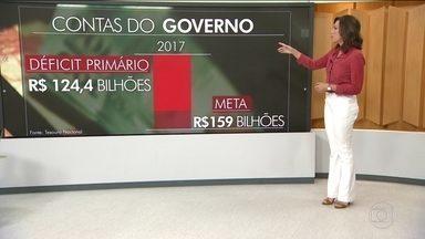 Governo fecha 2017 com déficit de R$ 124,4 bi; Miriam Leitão comenta - Valor é o segundo maior rombo já registrado nas contas públicas, mas é menor do que a meta estabelecida pelo governo. Miriam Leitão comenta.