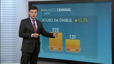 Secretaria de Segurança divulga números da criminalidade em janeiro - Segundo o GDF, houve redução na maioria dos crimes no mês de janeiro.