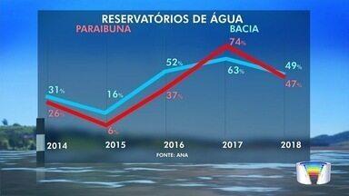 Níveis de reservatórios volta a preocupar com falta de chuvas - Inverno é conhecida por ser estação mais seca do ano.